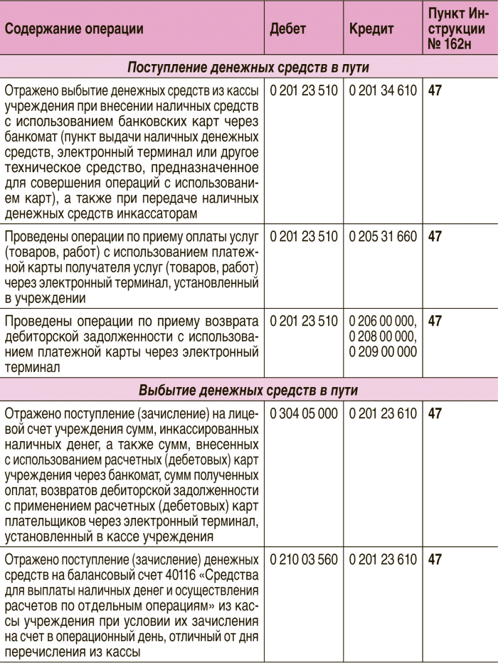 Инструкция 52н по бюджетному учету в 2016