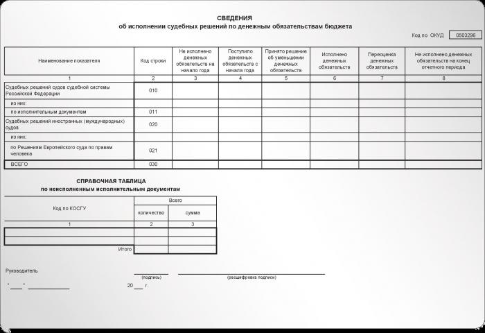 инструкция 191н по составлению бюджетной отчетности за 2015 год