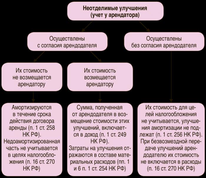 Соглашение Об Оплате Неотделимых Улучшений Образец - фото 10