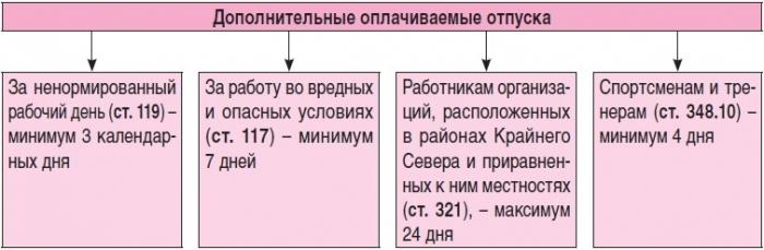 Москве Консьержка: отпуск в трудовом кодексе рф 2015 с комментариями зажигание Урал