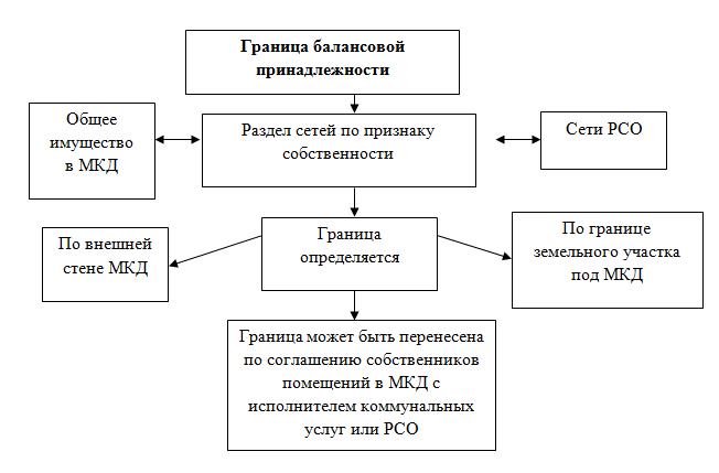 Границы ответственности земельного участка