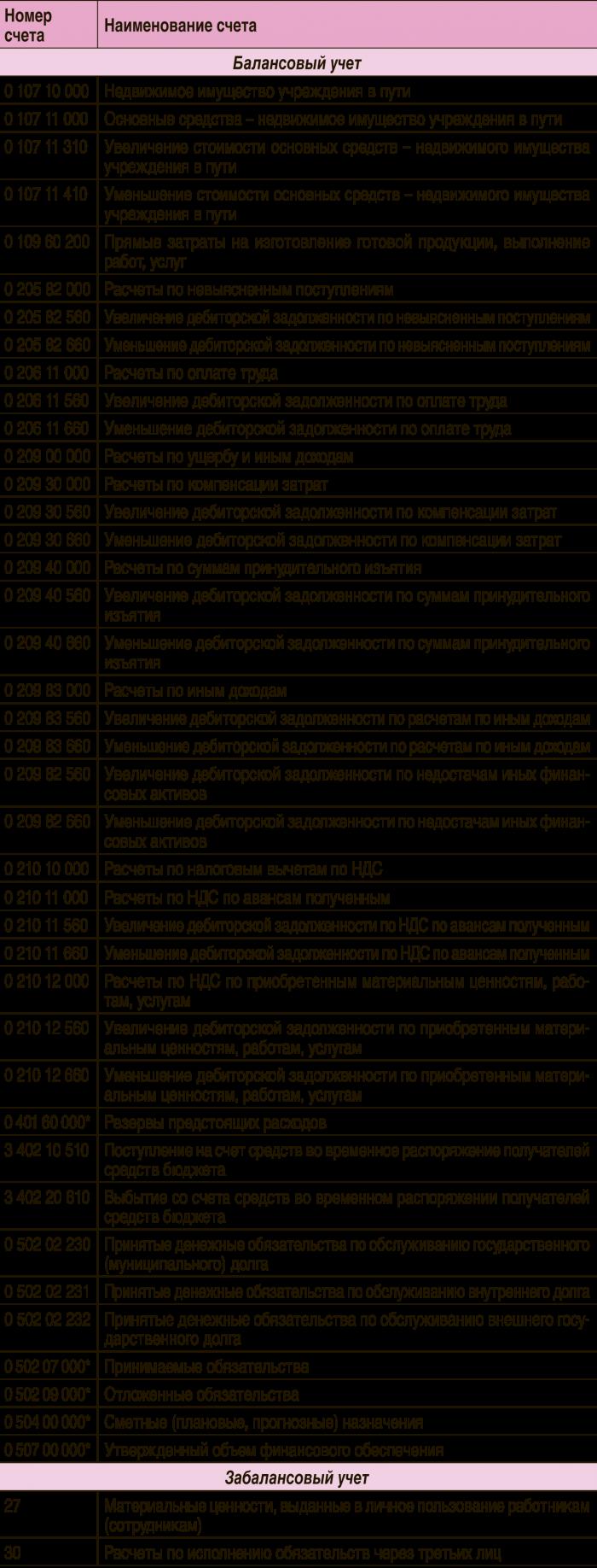 План счетов инструкции 162н