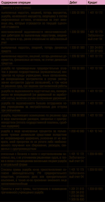 инструкция 174 н по бюджетному учету