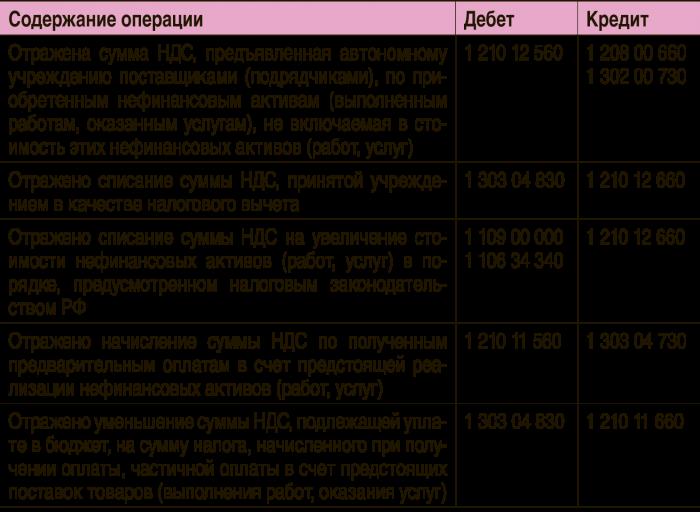 Инструкция по бюджетному учету 162 н