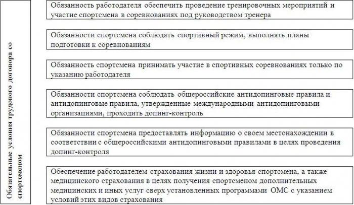 Обязательные условия трудового договора 2 ндфл заказать ерц мо рф