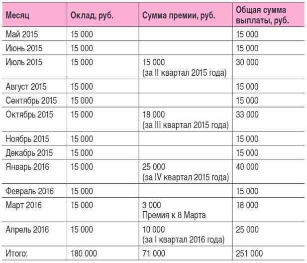Расчет Отпускных Программа Бесплатная